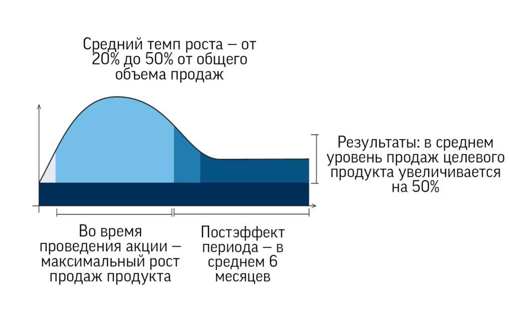 График роста продаж во время акции SIEGENIA