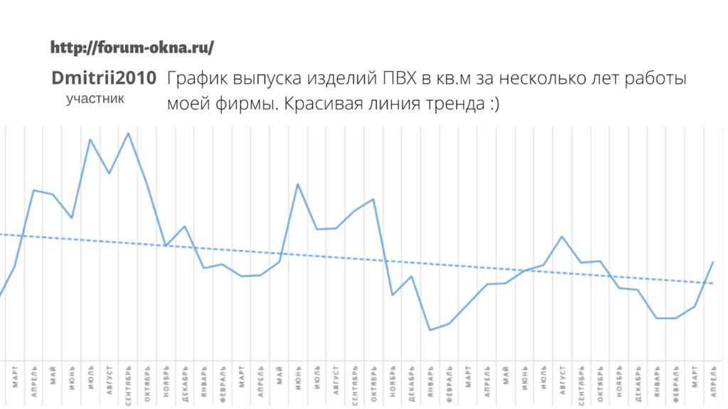 График выпуска изделий из ПВХ
