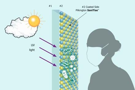 Принцип работы антимикробного стекла
