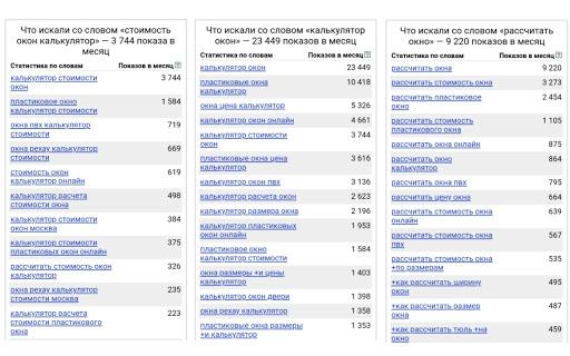 Статистика запросов о калькуляторах в Яндексе