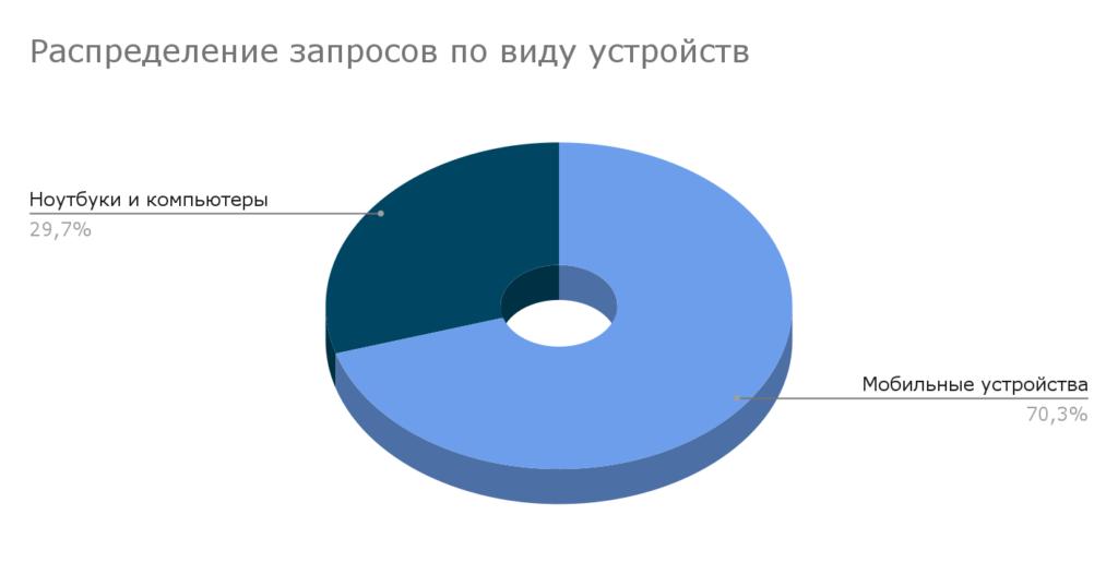 Статистика запросов по типу устройств